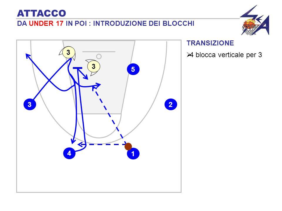 TRANSIZIONE 4 blocca verticale per 3 ATTACCO DA UNDER 17 IN POI : INTRODUZIONE DEI BLOCCHI 1 2 5 4 3 3 3