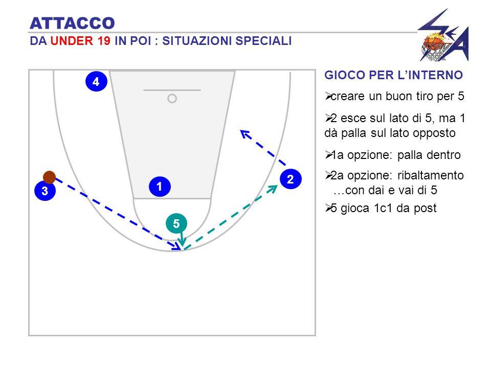 GIOCO PER LINTERNO ATTACCO DA UNDER 19 IN POI : SITUAZIONI SPECIALI creare un buon tiro per 5 2 5 1 3 4 2 esce sul lato di 5, ma 1 dà palla sul lato o