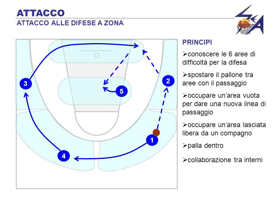 PRINCIPI ATTACCO ATTACCO ALLE DIFESE A ZONA spostare il pallone tra aree con il passaggio 2 5 3 1 4 occupare unarea vuota per dare una nuova linea di
