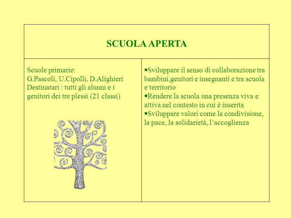 SCUOLA APERTA Scuole primarie: G.Pascoli, U.Cipolli, D.Alighieri Destinatari : tutti gli alunni e i genitori dei tre plessi (21 classi) Sviluppare il