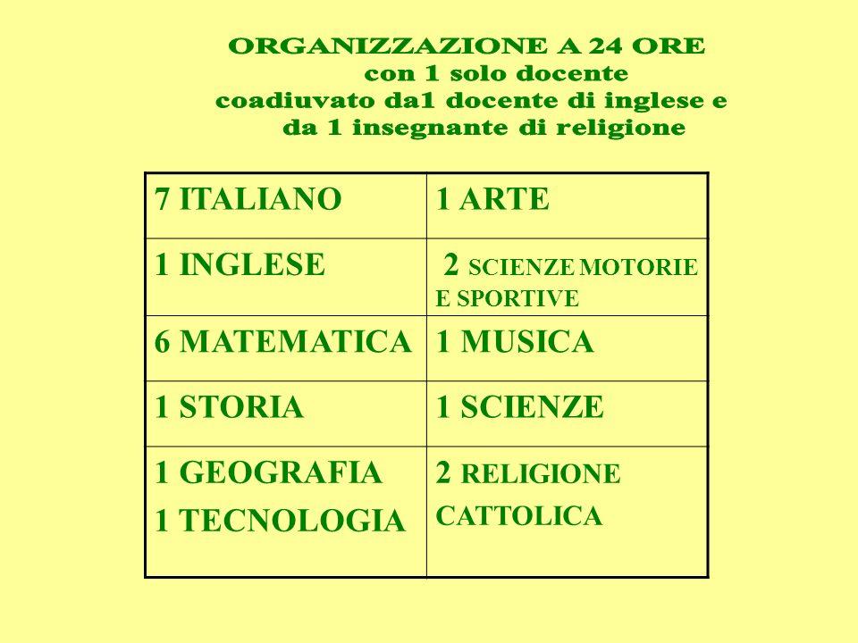7 ITALIANO1 TECNOLOGIA 1 INGLESE1 MUSICA 6 MATEMATICA 2 SCIENZE MOTORIE E SPORTIVE 2 SCIENZE1 ARTE 2STORIA *Cittadinanaza e Costituzione 2 RELIGIONE 2 GEOGRAFIA