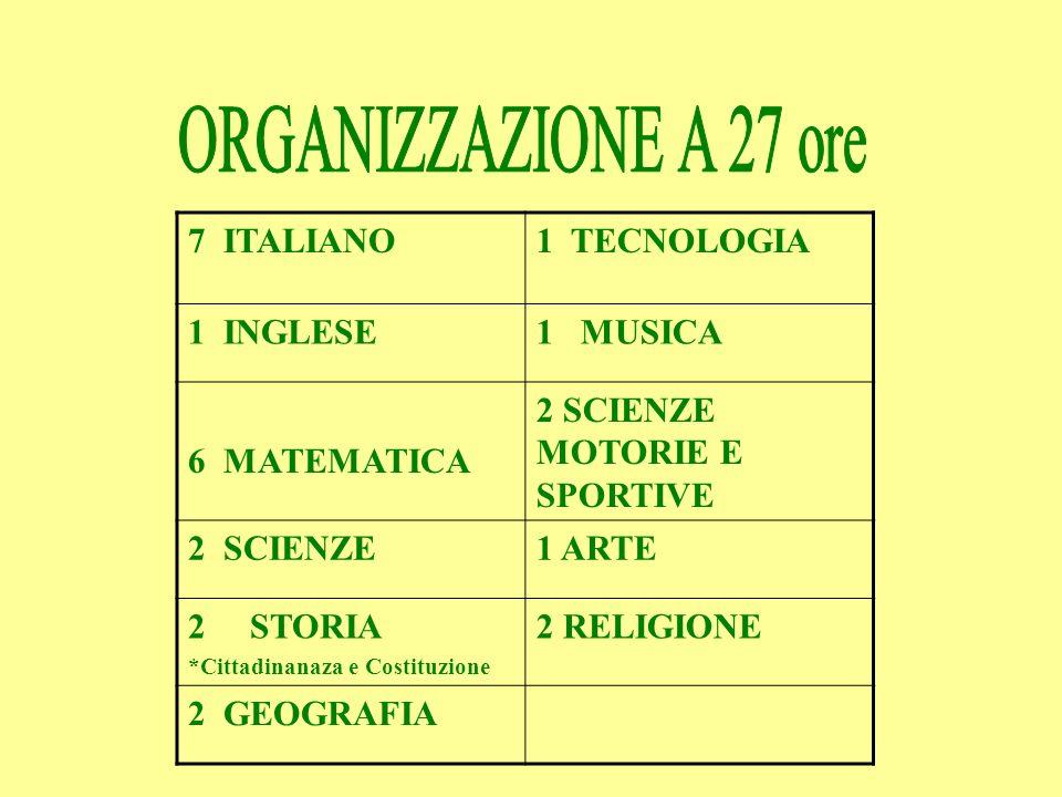 ORGANIZZAZIONE A 30 ORE 7 ITALIANO1 MUSICA 1 INGLESE2 SCIENZE MOTORIE E SPORTIVE 6 MATEMATICA1 ARTE 2 SCIENZE2 RELIGIONE 2 STORIA1 CITTADINANZA E COSTITUZIONE(Educazione allaffettività) 2 GEOGRAFIA1 LABORATORIO DI LETTURA 1 TECNOLOGIA1 MANIPOLAZIONE