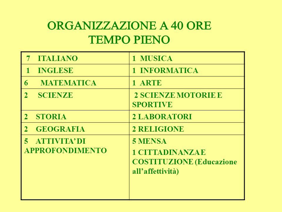 7 ITALIANO1 MUSICA 1 INGLESE1 INFORMATICA 6MATEMATICA1 ARTE 2 SCIENZE 2 SCIENZE MOTORIE E SPORTIVE 2 STORIA2 LABORATORI 2 GEOGRAFIA2 RELIGIONE 5 ATTIV