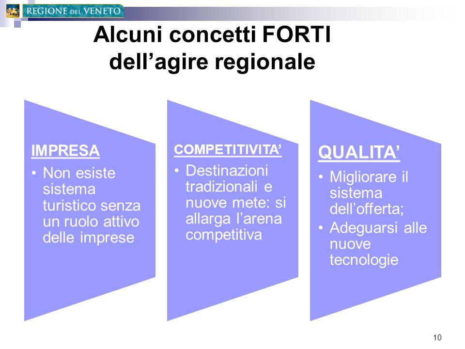 Alcuni concetti FORTI dellagire regionale IMPRESA Non esiste sistema turistico senza un ruolo attivo delle imprese COMPETITIVITA Destinazioni tradizio
