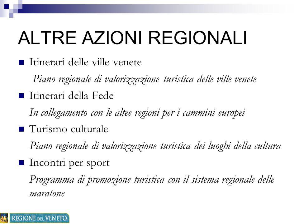 ALTRE AZIONI REGIONALI Itinerari delle ville venete Piano regionale di valorizzazione turistica delle ville venete Itinerari della Fede In collegament