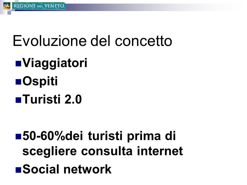 Evoluzione del concetto Viaggiatori Ospiti Turisti 2.0 50-60%dei turisti prima di scegliere consulta internet Social network