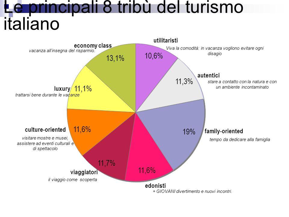 Le principali 8 tribù del turismo italiano 10,6% 11,3% 19% 11,6% 11,7% 11,6% 11,1% 13,1% utilitaristi autentici family-oriented edonisti viaggiatori c