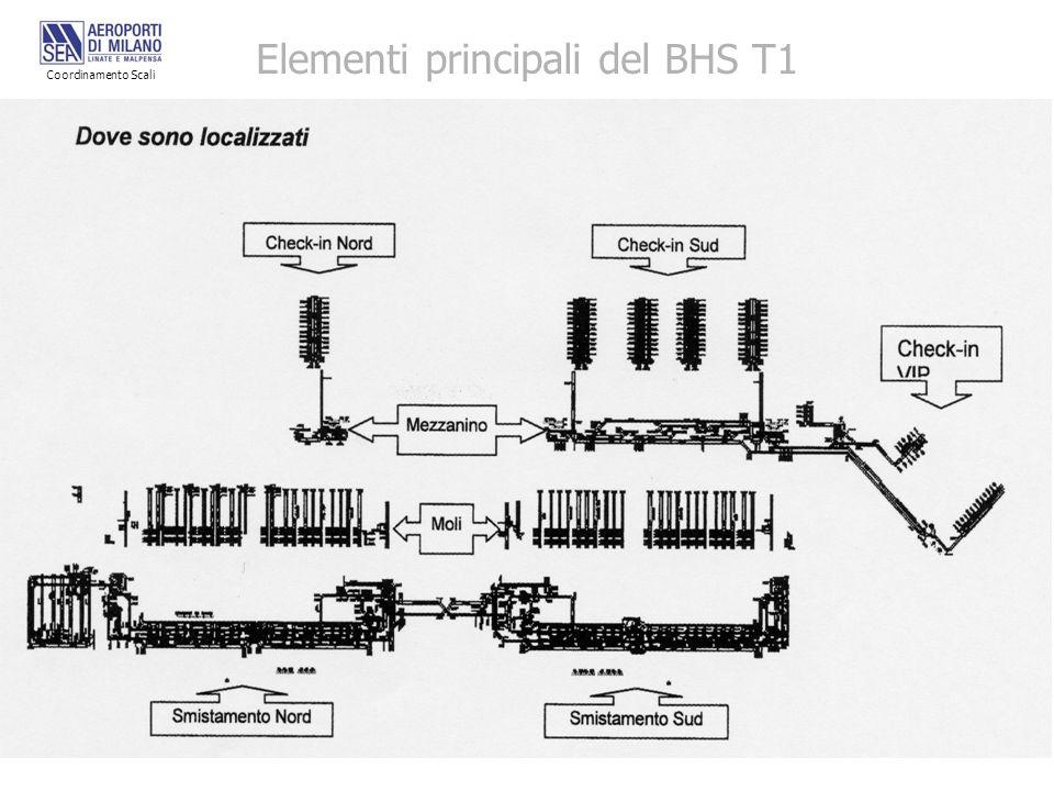 Elementi principali del BHS T1 Coordinamento Scali