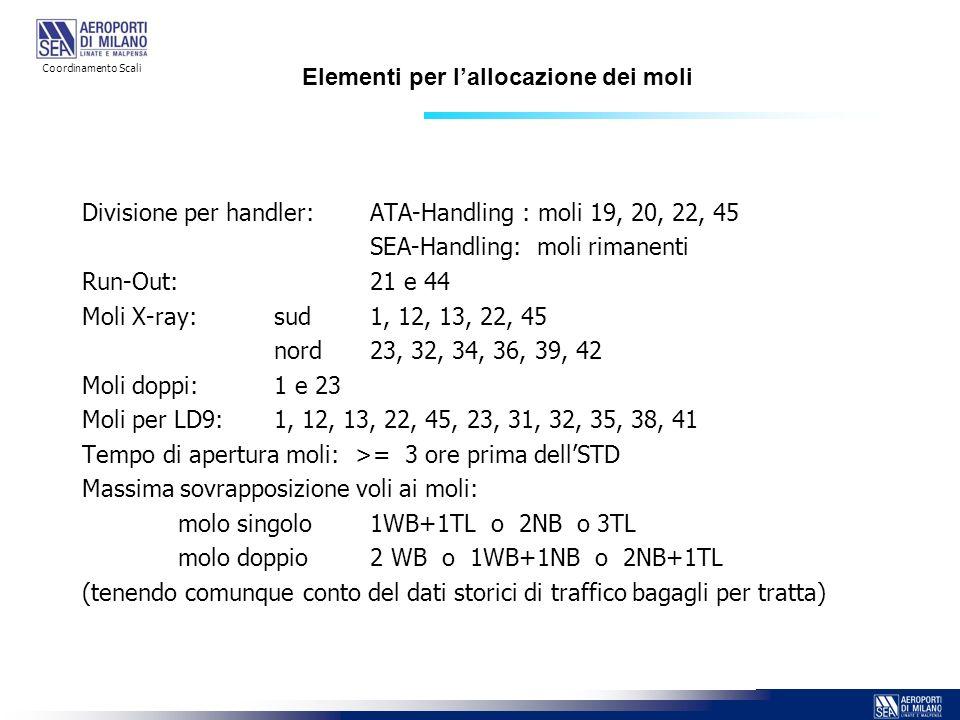 Elementi per lallocazione dei moli Divisione per handler:ATA-Handling : moli 19, 20, 22, 45 SEA-Handling: moli rimanenti Run-Out:21 e 44 Moli X-ray:su