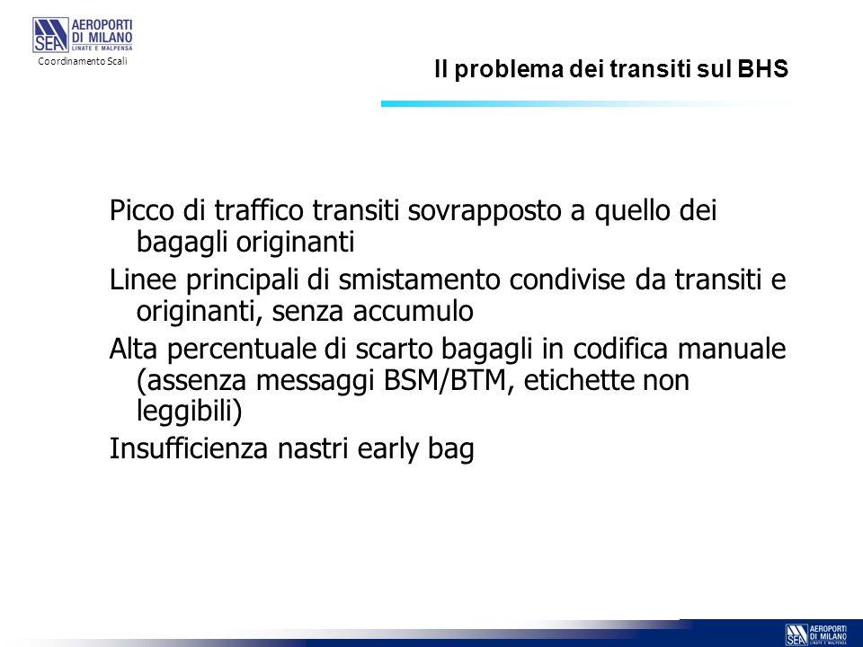 Il problema dei transiti sul BHS Picco di traffico transiti sovrapposto a quello dei bagagli originanti Linee principali di smistamento condivise da t