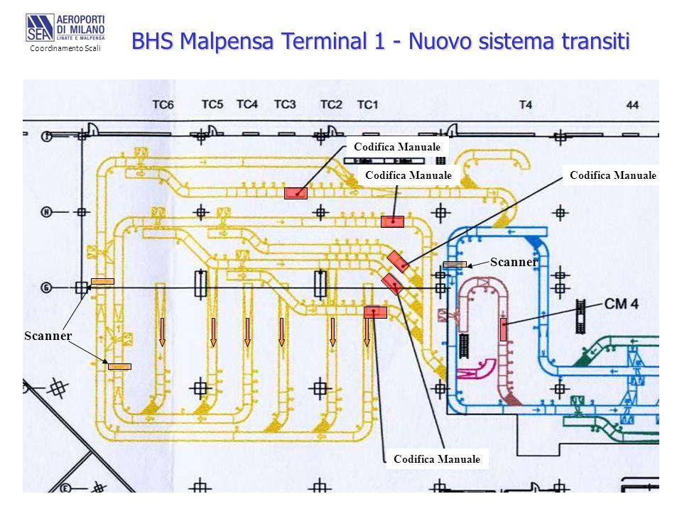 Scanner Codifica Manuale Scanner BHS Malpensa Terminal 1 - Nuovo sistema transiti Coordinamento Scali