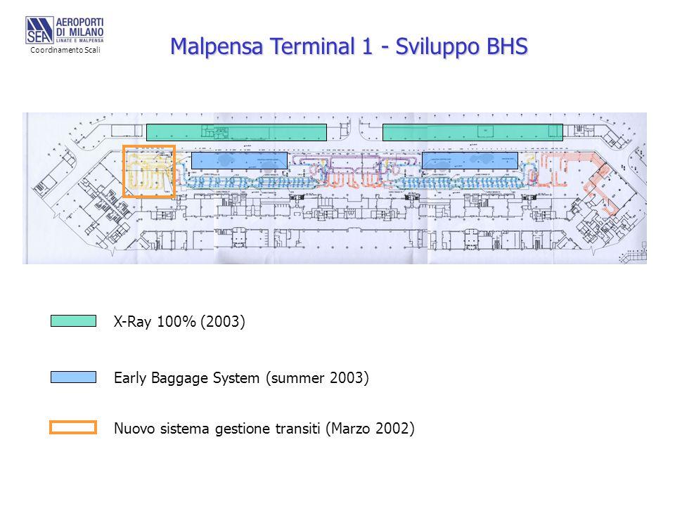 X-Ray 100% (2003) Early Baggage System (summer 2003) Nuovo sistema gestione transiti (Marzo 2002) Malpensa Terminal 1 - Sviluppo BHS Coordinamento Sca