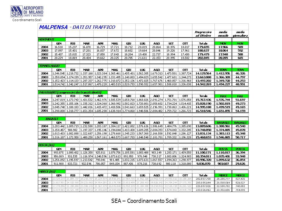 SEA – Coordinamento Scali Coordinamento Scali