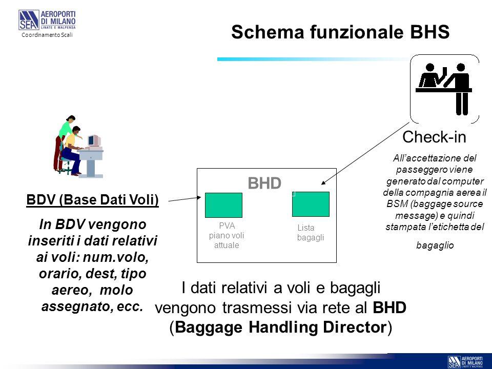 BDV (Base Dati Voli) In BDV vengono inseriti i dati relativi ai voli: num.volo, orario, dest, tipo aereo, molo assegnato, ecc. Check-in Allaccettazion