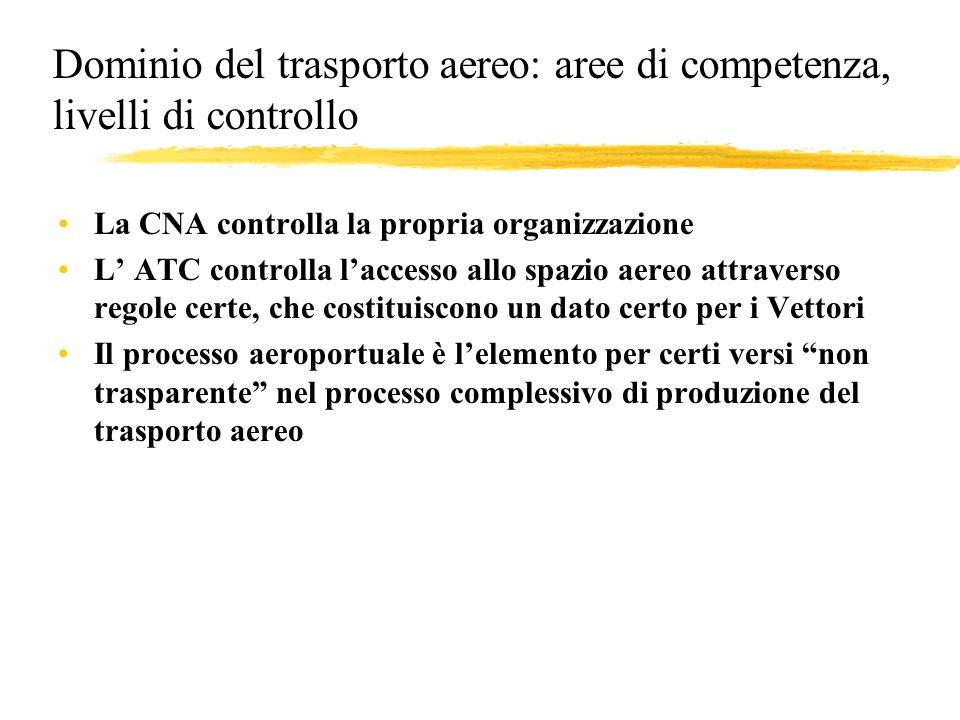 Dominio del trasporto aereo: aree di competenza, livelli di controllo La CNA controlla la propria organizzazione L ATC controlla laccesso allo spazio aereo attraverso regole certe, che costituiscono un dato certo per i Vettori Il processo aeroportuale è lelemento per certi versi non trasparente nel processo complessivo di produzione del trasporto aereo