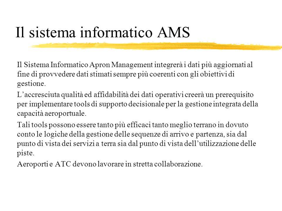 Il sistema informatico AMS Il Sistema Informatico Apron Management integrerà i dati più aggiornati al fine di provvedere dati stimati sempre più coerenti con gli obiettivi di gestione.