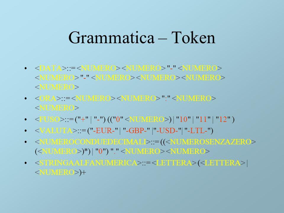 Grammatica – Token ::= - - ::= : ::= ( + | - ) (( 0 ) | 10 | 11 | 12 ) ::= ( -EUR- | -GBP- | -USD- | -LTL- ) ::= (( ( )*) | 0 ) . ::= ( | )+