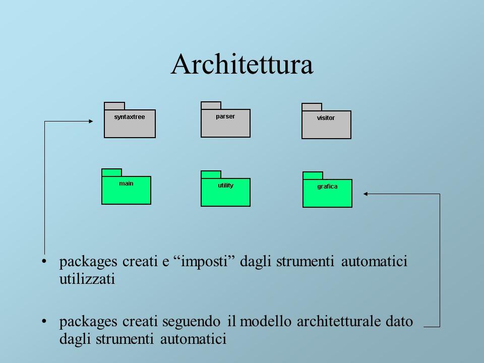 Architettura packages creati e imposti dagli strumenti automatici utilizzati packages creati seguendo il modello architetturale dato dagli strumenti automatici