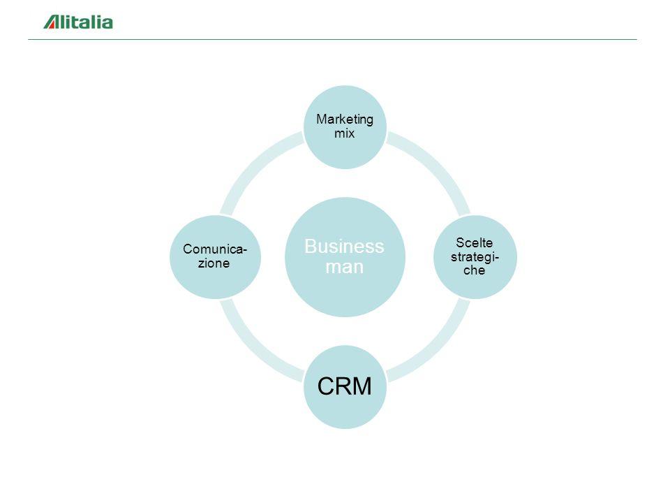 Business man Marketing mix Scelte strategi- che CRM Comunica- zione