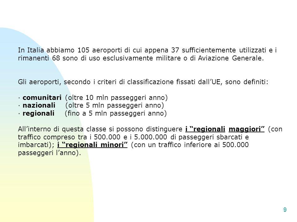 9 In Italia abbiamo 105 aeroporti di cui appena 37 sufficientemente utilizzati e i rimanenti 68 sono di uso esclusivamente militare o di Aviazione Gen