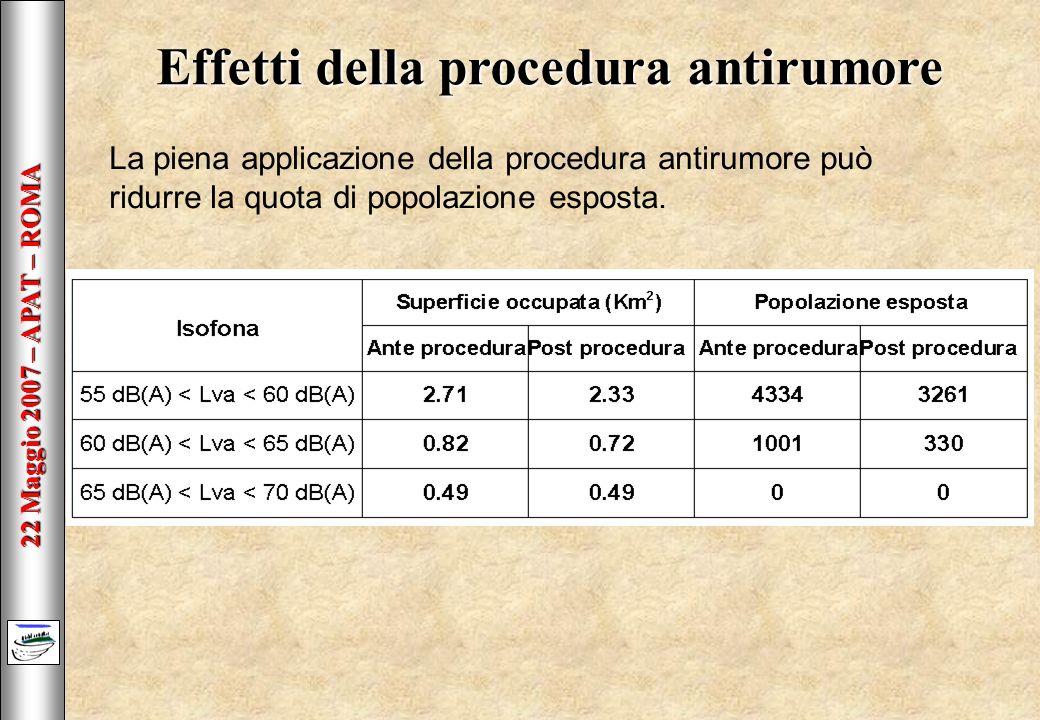22 Maggio 2007 – APAT – ROMA Effetti della procedura antirumore La piena applicazione della procedura antirumore può ridurre la quota di popolazione esposta.
