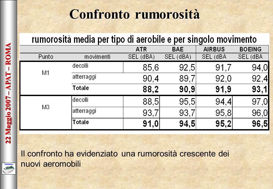 22 Maggio 2007 – APAT – ROMA Confronto rumorosità Il confronto ha evidenziato una rumorosità crescente dei nuovi aeromobili