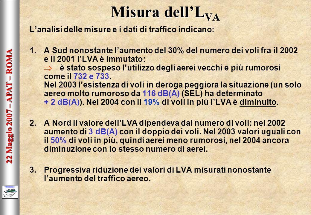 22 Maggio 2007 – APAT – ROMA Misura dellL VA Lanalisi delle misure e i dati di traffico indicano: 1.A Sud nonostante laumento del 30% del numero dei voli fra il 2002 e il 2001 lLVA è immutato: è stato sospeso lutilizzo degli aerei vecchi e più rumorosi come il 732 e 733.
