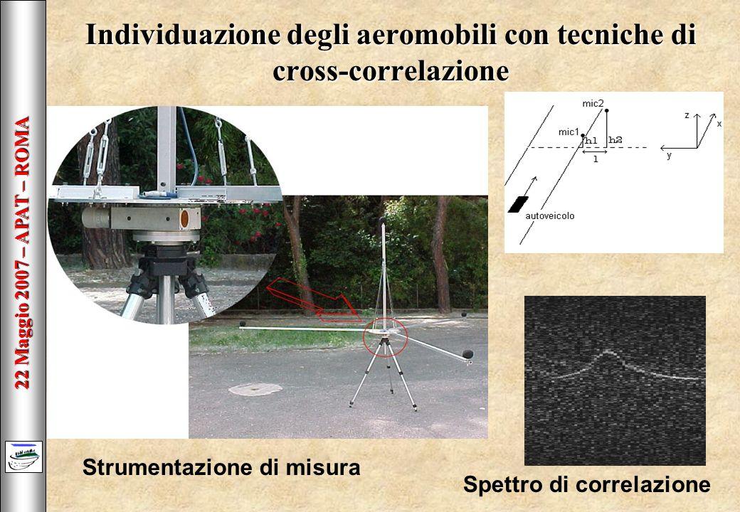 22 Maggio 2007 – APAT – ROMA Individuazione degli aeromobili con tecniche di cross-correlazione Strumentazione di misura Spettro di correlazione