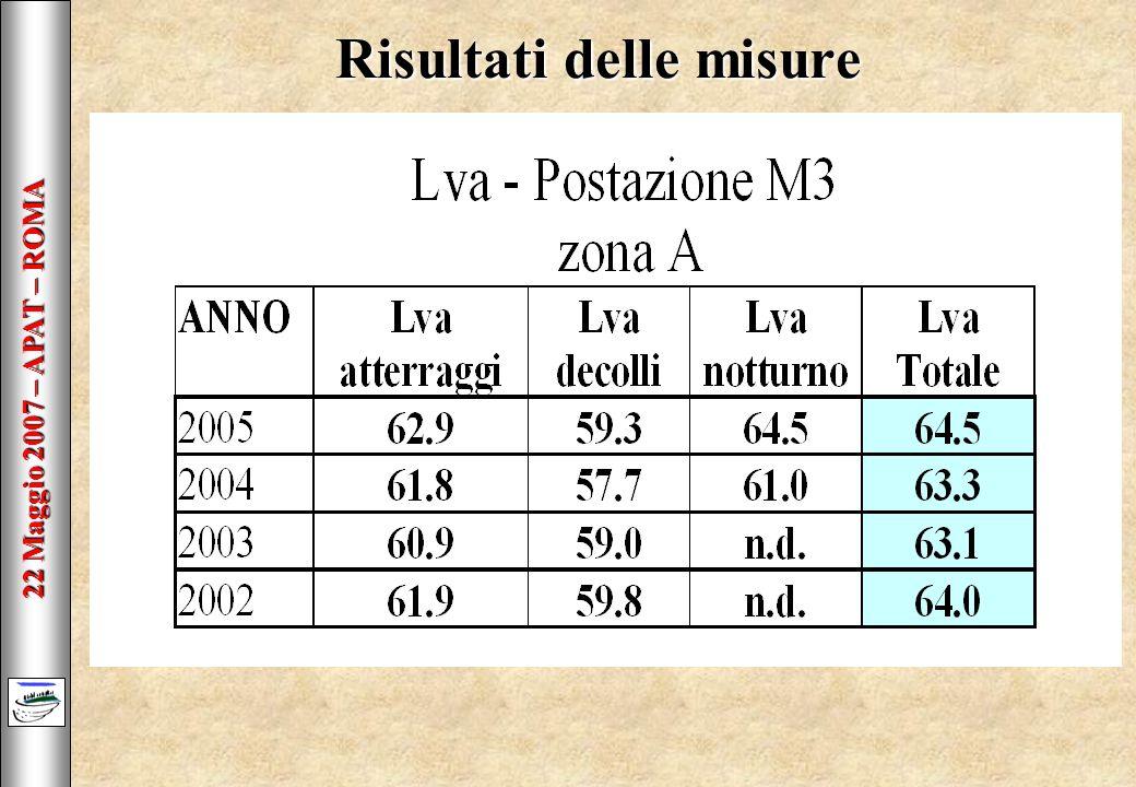 22 Maggio 2007 – APAT – ROMA Risultati delle misure