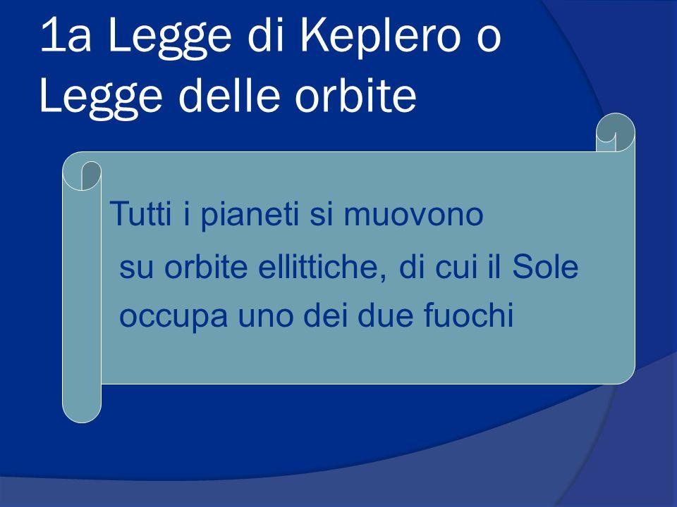 1a Legge di Keplero o Legge delle orbite Tutti i pianeti si muovono su orbite ellittiche, di cui il Sole occupa uno dei due fuochi