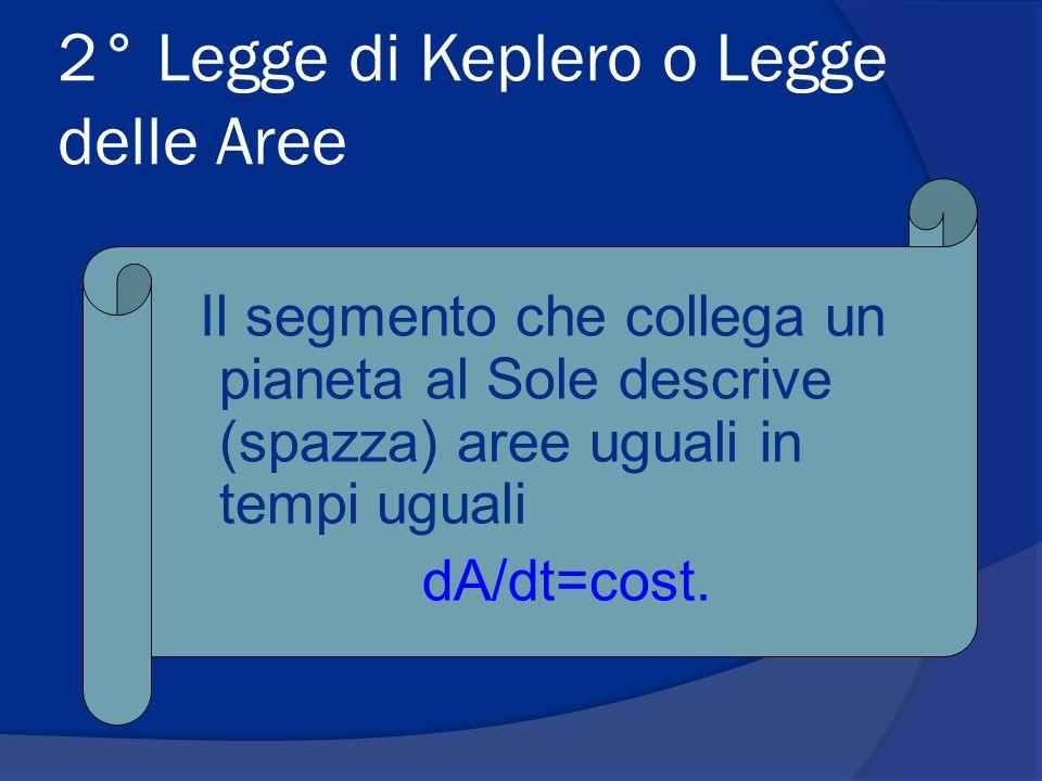 2° Legge di Keplero o Legge delle Aree Il segmento che collega un pianeta al Sole descrive (spazza) aree uguali in tempi uguali dA/dt=cost.