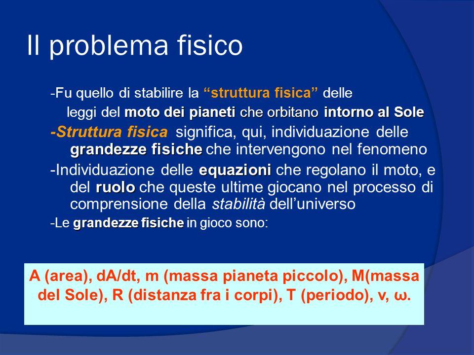 Il problema fisico -Fu quello di stabilire la struttura fisica delle moto dei pianeti che orbitano intorno al Sole leggi del moto dei pianeti che orbitano intorno al Sole grandezze fisiche -Struttura fisica significa, qui, individuazione delle grandezze fisiche che intervengono nel fenomeno equazioni ruolo -Individuazione delle equazioni che regolano il moto, e del ruolo che queste ultime giocano nel processo di comprensione della stabilità delluniverso grandezze fisiche -Le grandezze fisiche in gioco sono: A (area), dA/dt, m (massa pianeta piccolo), M(massa del Sole), R (distanza fra i corpi), T (periodo), v, ω.