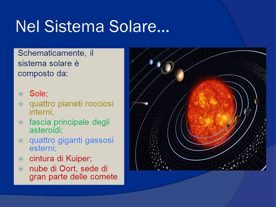 Nel Sistema Solare… In ordine di distanza dal Sole, gli otto pianeti sono: Mercurio, Venere, Terra, Marte, Giove, Saturno, Urano e Nettuno.