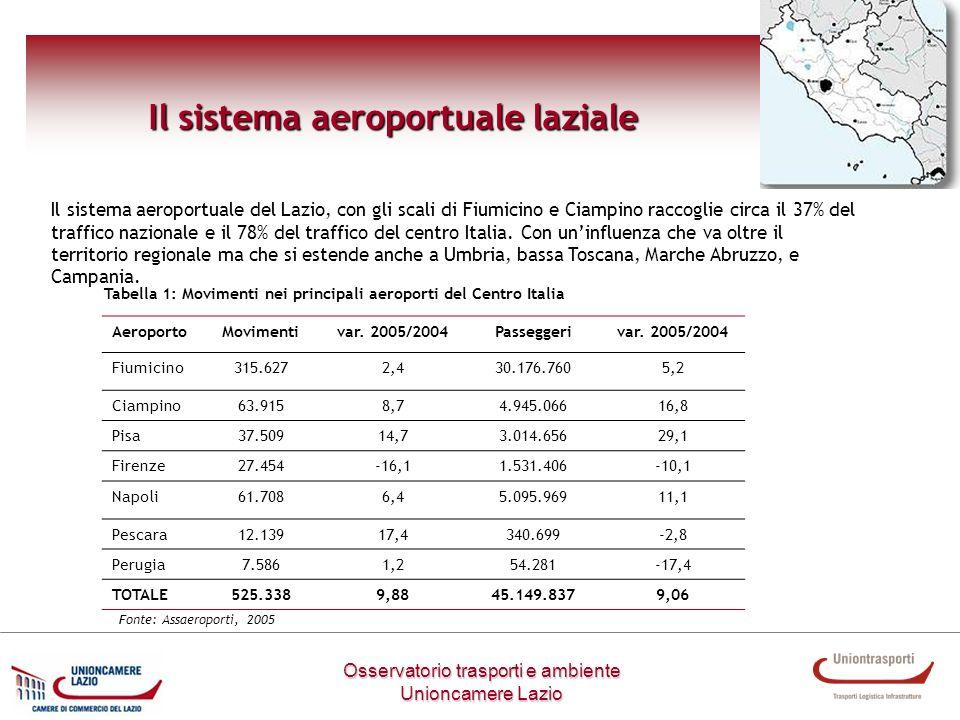 Osservatorio trasporti e ambiente Unioncamere Lazio Il sistema aeroportuale laziale Il sistema aeroportuale del Lazio, con gli scali di Fiumicino e Ci