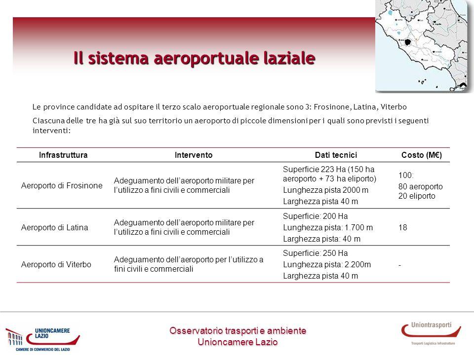 Osservatorio trasporti e ambiente Unioncamere Lazio Il sistema aeroportuale laziale InfrastrutturaInterventoDati tecniciCosto (M) Aeroporto di Frosino