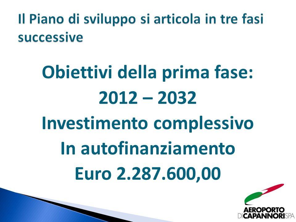 Obiettivi della prima fase: 2012 – 2032 Investimento complessivo In autofinanziamento Euro 2.287.600,00