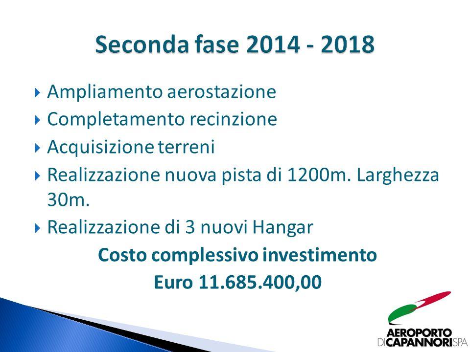 Ampliamento aerostazione Completamento recinzione Acquisizione terreni Realizzazione nuova pista di 1200m.