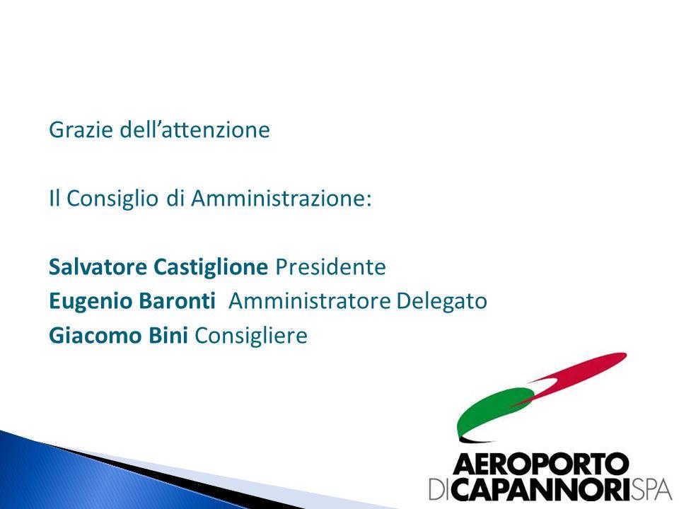 Grazie dellattenzione Il Consiglio di Amministrazione: Salvatore Castiglione Presidente Eugenio Baronti Amministratore Delegato Giacomo Bini Consigliere