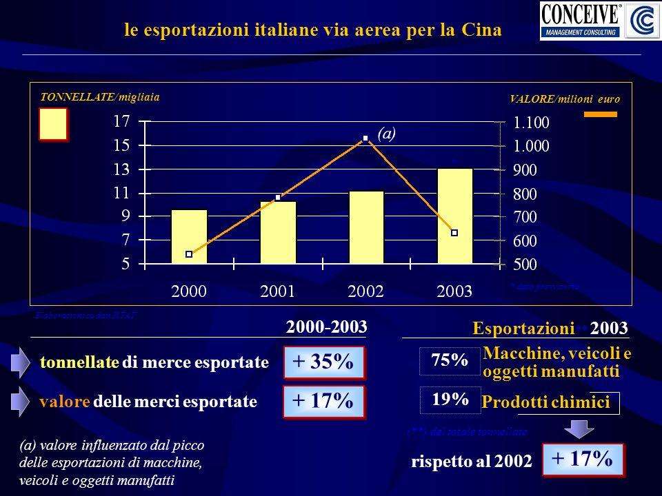 le esportazioni italiane via aerea per la Cina * dato provvisorio tonnellate di merce esportate TONNELLATE/migliaia VALORE/milioni euro * 2000-2003 + 35% valore delle merci esportate + 17% Macchine, veicoli e oggetti manufatti 75% Esportazioni ** 2003 (**) del totale tonnellate (a) (a) valore influenzato dal picco delle esportazioni di macchine, veicoli e oggetti manufatti Prodotti chimici 19% + 17% rispetto al 2002 Elaborazioni su dati ISTAT