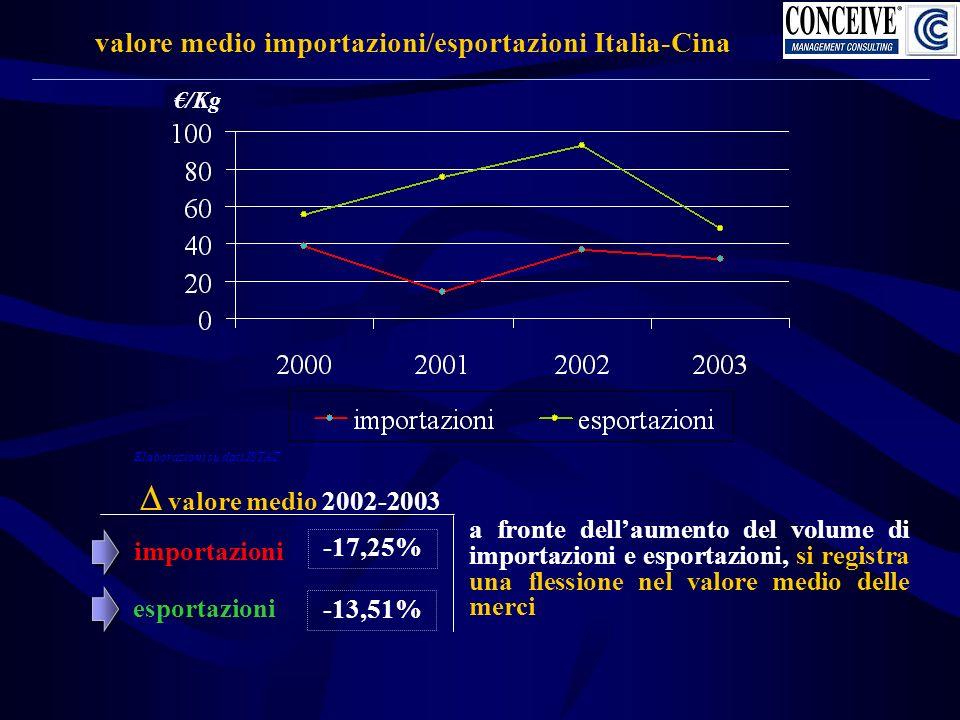 valore medio importazioni/esportazioni Italia-Cina importazioni valore medio 2002-2003 -17,25% esportazioni a fronte dellaumento del volume di importazioni e esportazioni, si registra una flessione nel valore medio delle merci /Kg -13,51% Elaborazioni su dati ISTAT