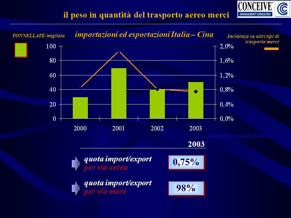 importazioni ed esportazioni Italia – Cina il peso in quantità del trasporto aereo merci TONNELLATE/migliaia Incidenza su altri tipi di trasporto merci quota import/export per via aerea 2003 0,75% 98% Elaborazioni su dati ISTAT quota import/export per via mare