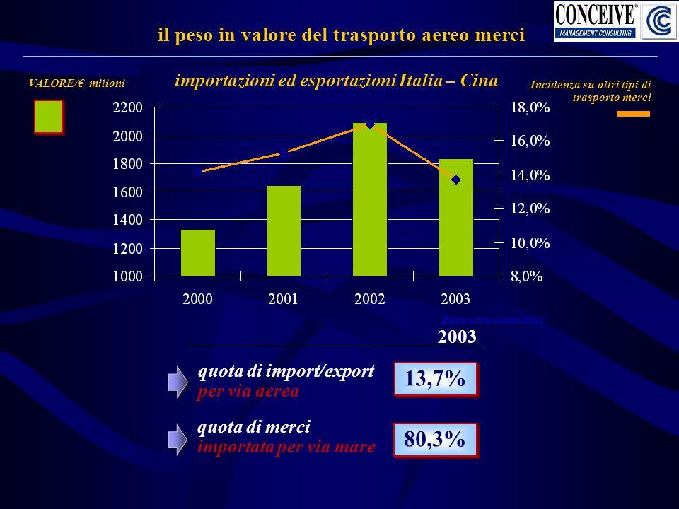 importazioni ed esportazioni Italia – Cina il peso in valore del trasporto aereo merci VALORE/ milioni Incidenza su altri tipi di trasporto merci quota di import/export per via aerea 2003 13,7% 80,3% Elaborazioni su dati ISTAT quota di merci importata per via mare