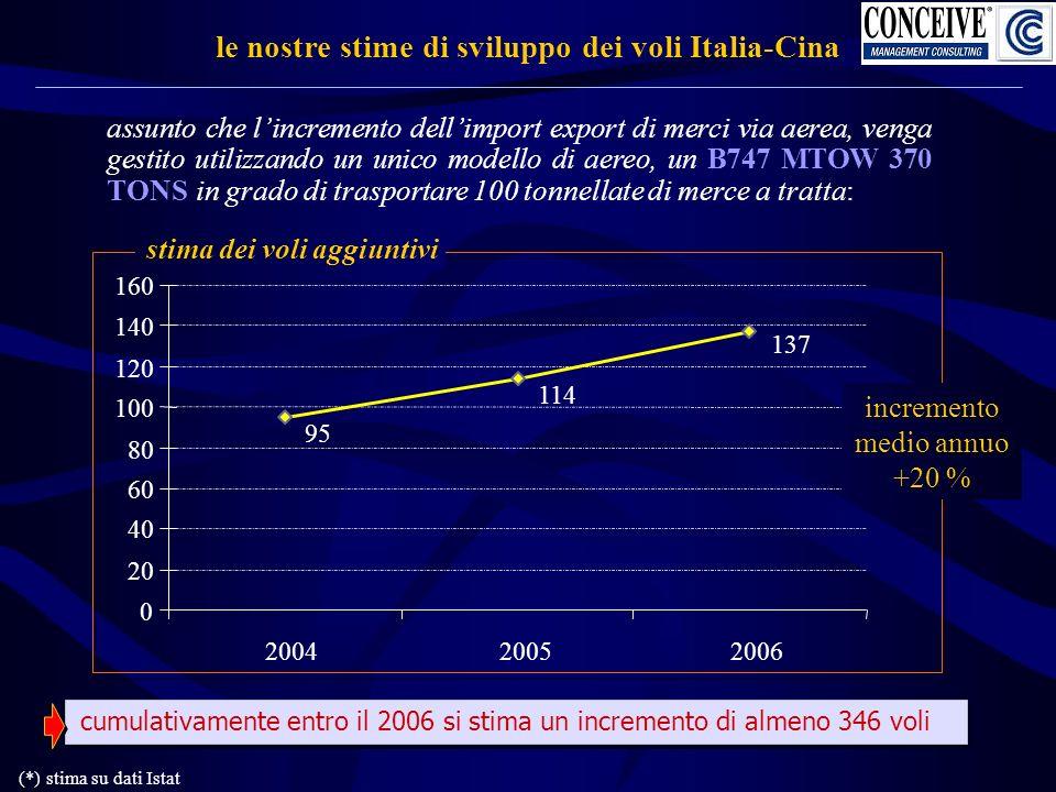 le nostre stime di sviluppo dei voli Italia-Cina assunto che lincremento dellimport export di merci via aerea, venga gestito utilizzando un unico modello di aereo, un B747 MTOW 370 TONS in grado di trasportare 100 tonnellate di merce a tratta: stima dei voli aggiuntivi cumulativamente entro il 2006 si stima un incremento di almeno 346 voli (*) stima su dati Istat 95 114 137 0 20 40 60 80 100 120 140 160 200420052006 incremento medio annuo +20 %