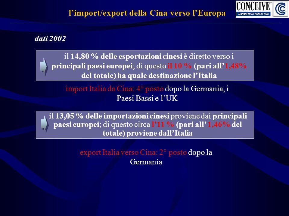 dati 2002 limport/export della Cina verso lEuropa il 13,05 % delle importazioni cinesi proviene dai principali paesi europei; di questo circa l11 % (pari all 1,46% del totale) proviene dallItalia il 14,80 % delle esportazioni cinesi è diretto verso i principali paesi europei; di questo il 10 % (pari all1,48% del totale) ha quale destinazione lItalia import Italia da Cina: 4° posto dopo la Germania, i Paesi Bassi e lUK export Italia verso Cina: 2° posto dopo la Germania