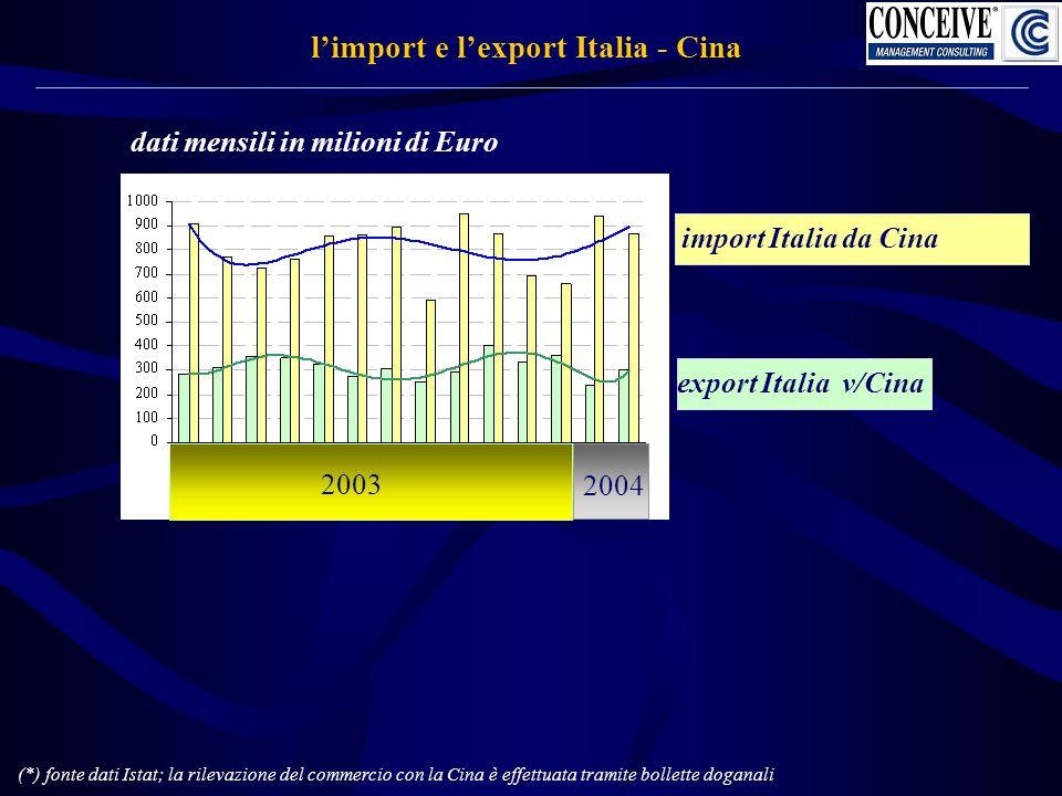 le nostre stime di sviluppo dei traffici aerei Italia-Cina stima import export Italia-Cina via aerea * incrementi stimati annui import: + 21,51 % import: + 21,51 % export: + 11 % export: + 11 % (*) elaborazione stime su dati Istat 60,2 71,6 85,3 0 10 20 30 40 50 60 70 80 90 200420052006 k ton a partire dalle 51,7 k ton del 2003