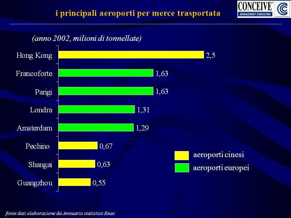 i principali aeroporti per merce trasportata fonte dati elaborazione da Annuario statistico Enac (anno 2002, milioni di tonnellate) aeroporti cinesi aeroporti europei