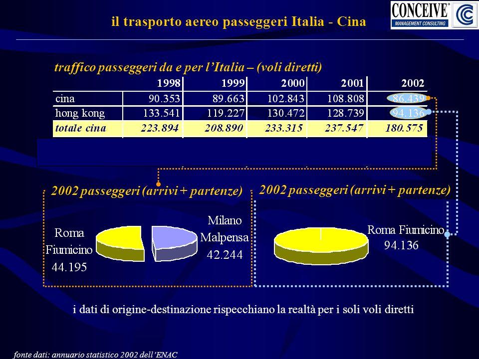 il trasporto aereo passeggeri Italia - Cina traffico passeggeri da e per lItalia – (voli diretti) i dati di origine-destinazione rispecchiano la realtà per i soli voli diretti 2002 passeggeri (arrivi + partenze) fonte dati: annuario statistico 2002 dellENAC 2002 passeggeri (arrivi + partenze)