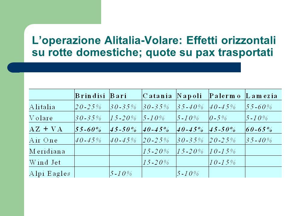 Loperazione Alitalia-Volare: Effetti orizzontali su rotte domestiche; quote su pax trasportati