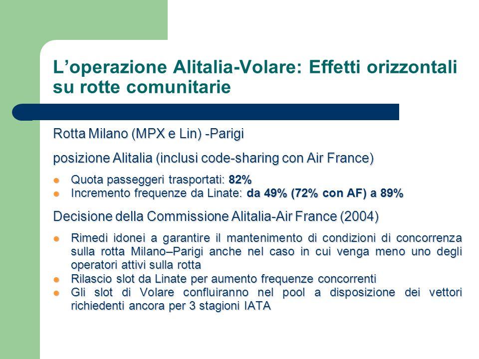Loperazione Alitalia-Volare: Effetti orizzontali su rotte comunitarie Rotta Milano (MPX e Lin) -Parigi posizione Alitalia (inclusi code-sharing con Air France) Quota passeggeri trasportati: 82% Quota passeggeri trasportati: 82% Incremento frequenze da Linate: da 49% (72% con AF) a 89% Incremento frequenze da Linate: da 49% (72% con AF) a 89% Decisione della Commissione Alitalia-Air France (2004) Rimedi idonei a garantire il mantenimento di condizioni di concorrenza sulla rotta Milano–Parigi anche nel caso in cui venga meno uno degli operatori attivi sulla rotta Rimedi idonei a garantire il mantenimento di condizioni di concorrenza sulla rotta Milano–Parigi anche nel caso in cui venga meno uno degli operatori attivi sulla rotta Rilascio slot da Linate per aumento frequenze concorrenti Rilascio slot da Linate per aumento frequenze concorrenti Gli slot di Volare confluiranno nel pool a disposizione dei vettori richiedenti ancora per 3 stagioni IATA Gli slot di Volare confluiranno nel pool a disposizione dei vettori richiedenti ancora per 3 stagioni IATA