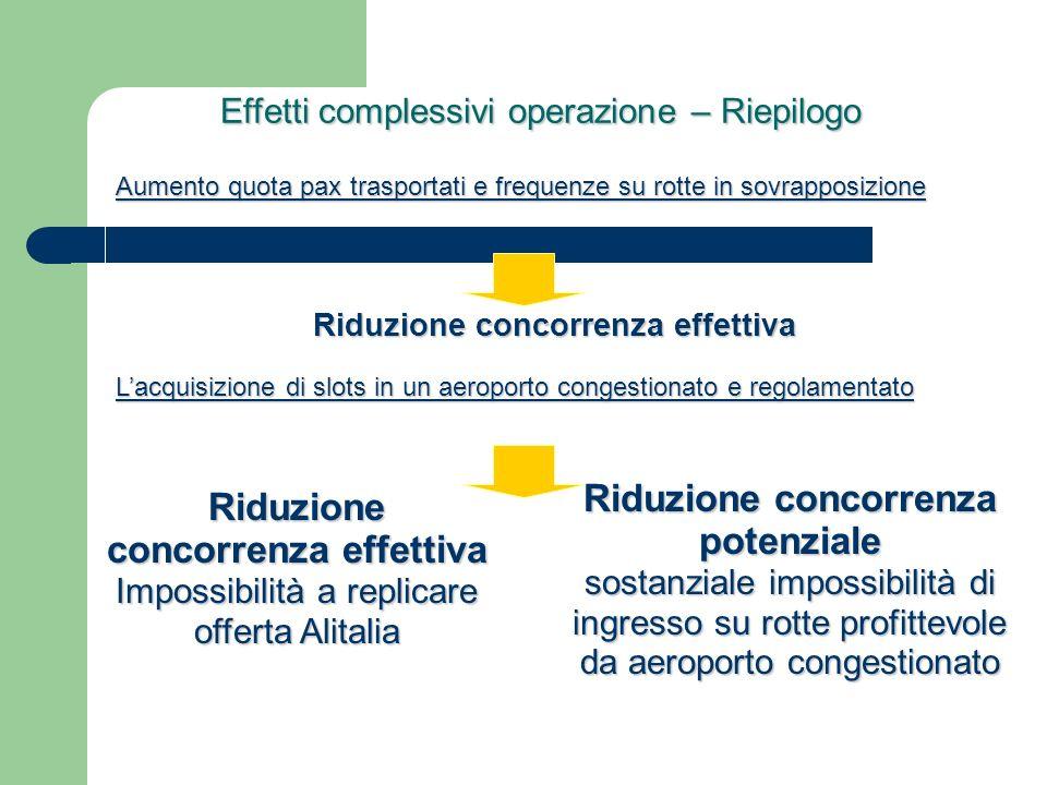 Effetti complessivi operazione – Riepilogo Effetti complessivi operazione – Riepilogo Aumento quota pax trasportati e frequenze su rotte in sovrapposizione Riduzione concorrenza effettiva Lacquisizione di slots in un aeroporto congestionato e regolamentato Riduzione concorrenza effettiva Impossibilità a replicare offerta Alitalia Riduzione concorrenza potenziale sostanziale impossibilità di ingresso su rotte profittevole da aeroporto congestionato